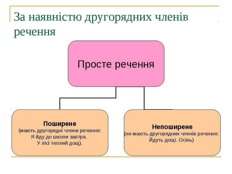 За наявністю другорядних членів речення