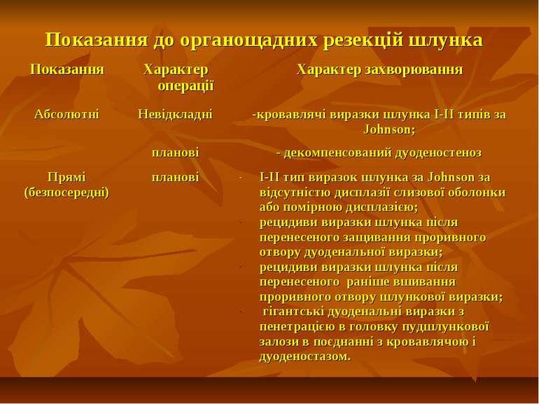 Показання до органощадних резекцій шлунка Показання Характер операції Характе...