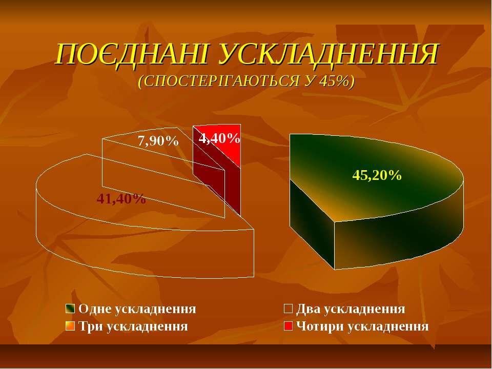 ПОЄДНАНІ УСКЛАДНЕННЯ (СПОСТЕРІГАЮТЬСЯ У 45%)