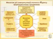 Механізм дії (саморегуляції) етичного Кодексу фармацевтичних працівників Меха...