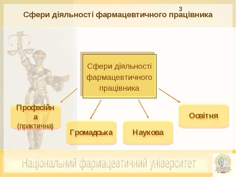 Сфери діяльності фармацевтичного працівника Сфери діяльності фармацевтичного ...
