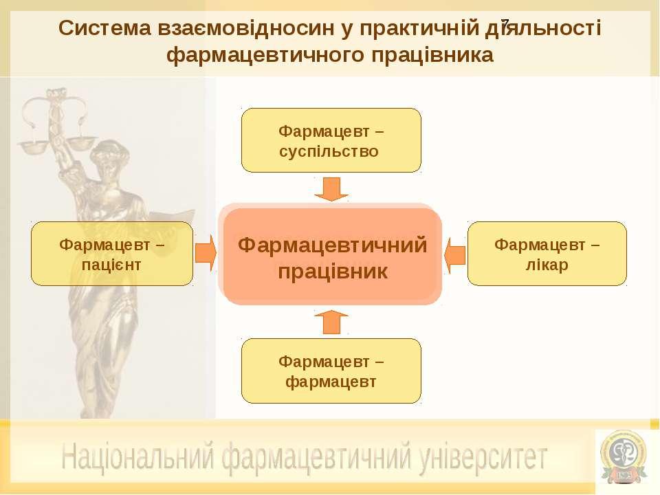 Система взаємовідносин у практичній діяльності фармацевтичного працівника Фар...