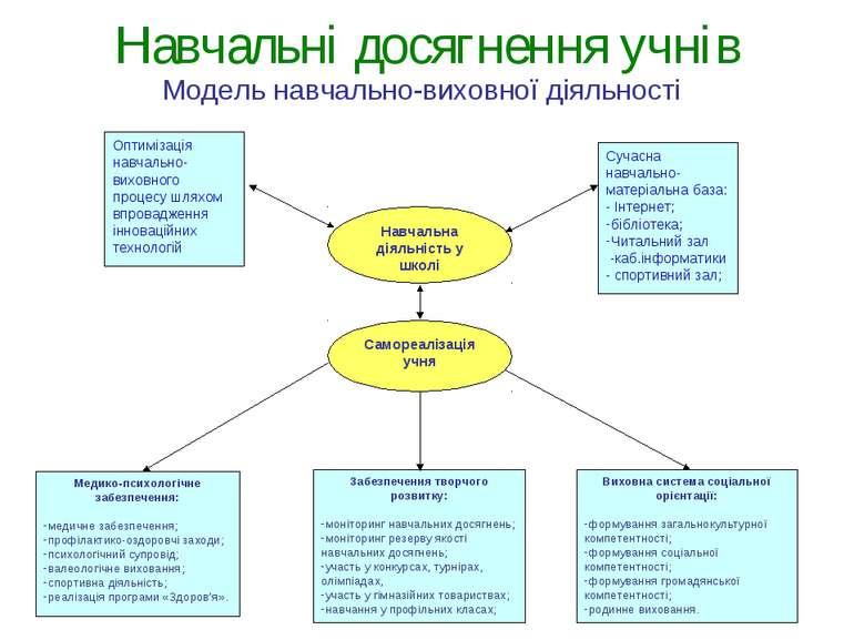 Навчальні досягнення учнів Оптимізація навчально-виховного процесу шляхом впр...
