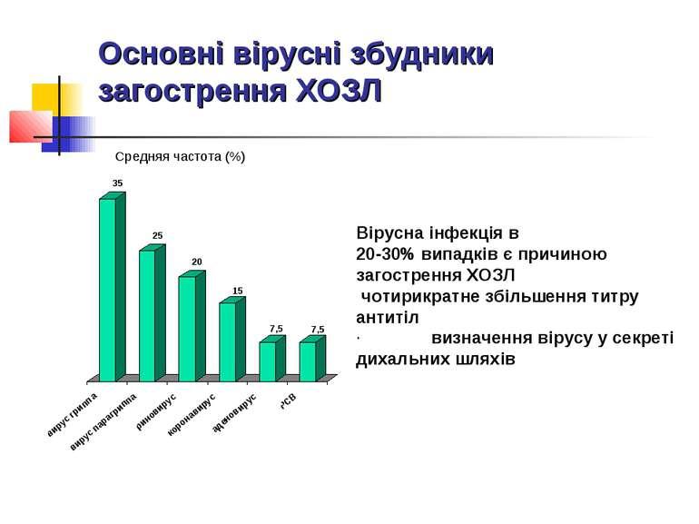 Основні вірусні збудники загострення ХОЗЛ Вірусна інфекція в 20-30% випадків ...