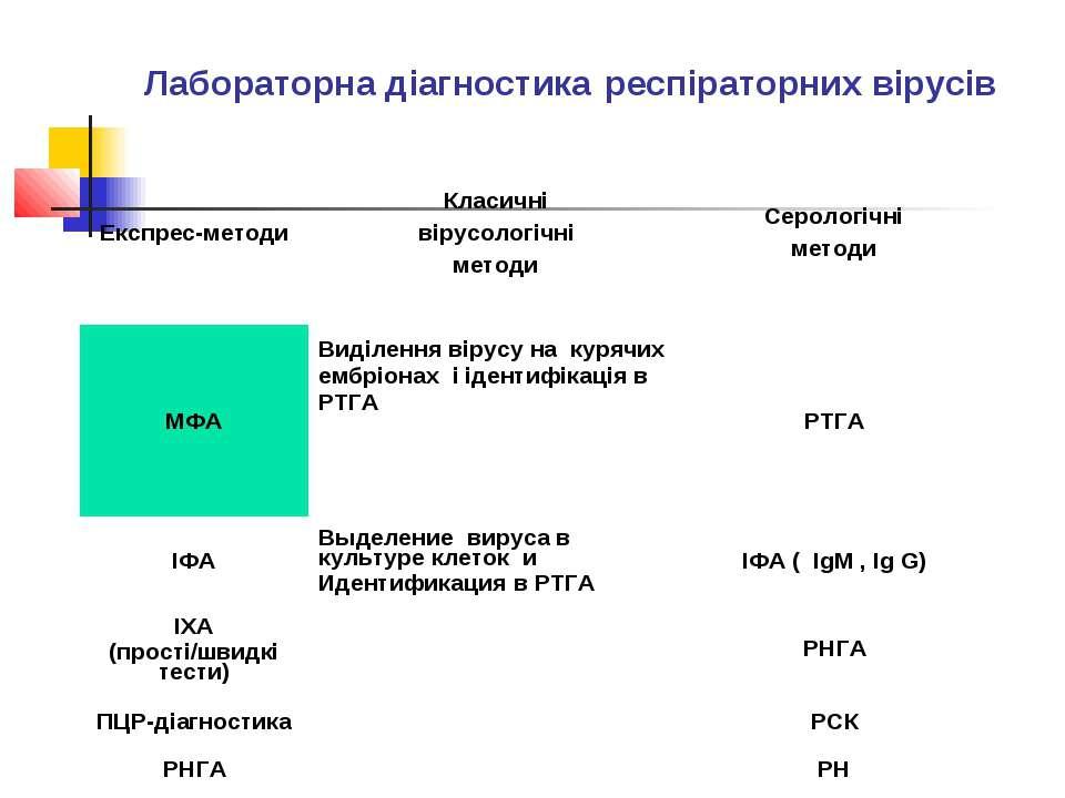 Лабораторна діагностика респіраторних вірусів