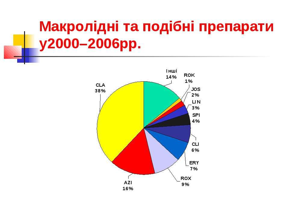 Макролідні та подібні препарати у2000–2006рр.