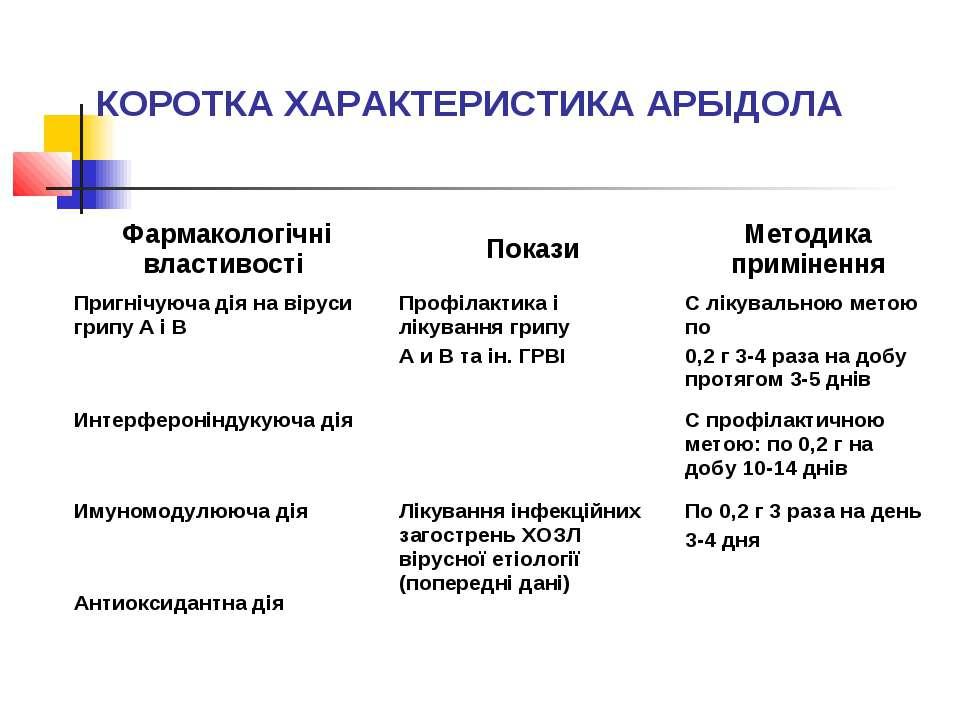КОРОТКА ХАРАКТЕРИСТИКА АРБІДОЛА