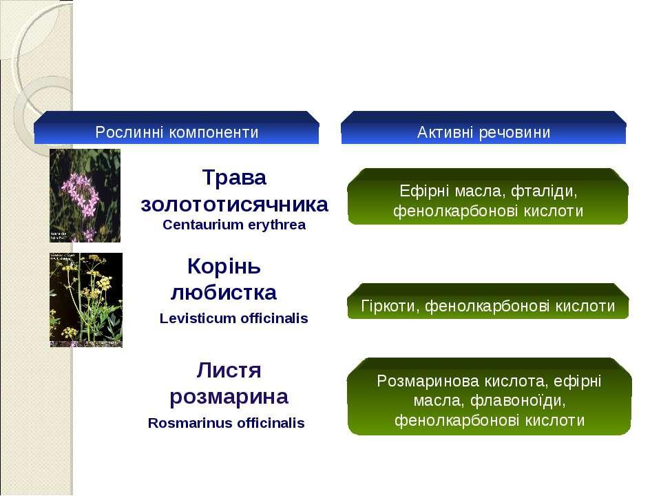 Рослинні компоненти Активні речовини Ефірні масла, фталіди, фенолкарбонові ки...