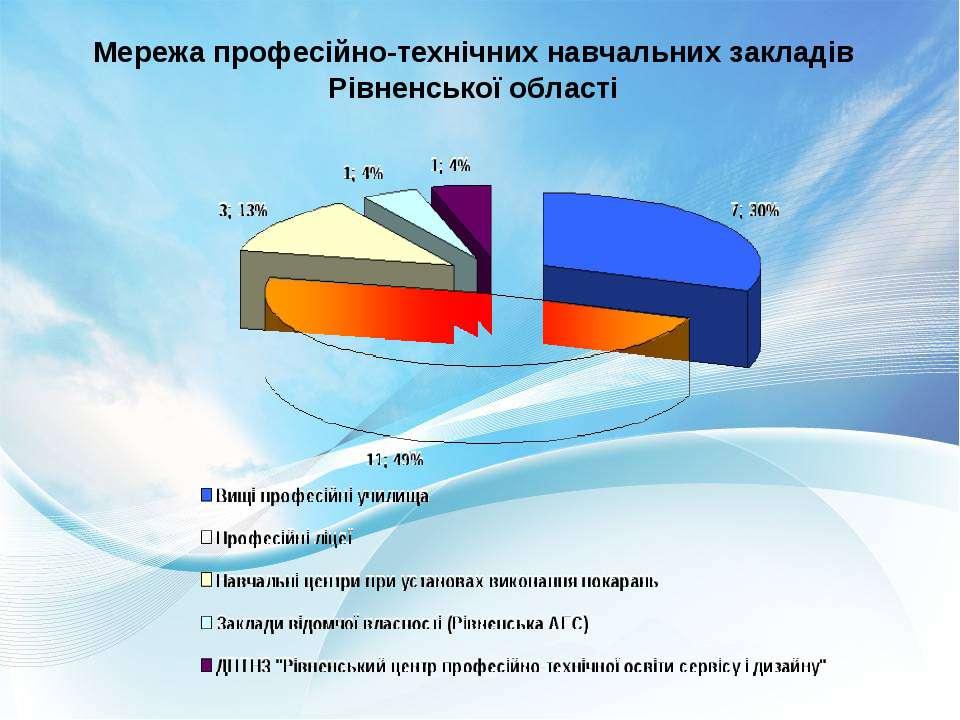 Мережа професійно-технічних навчальних закладів Рівненської області