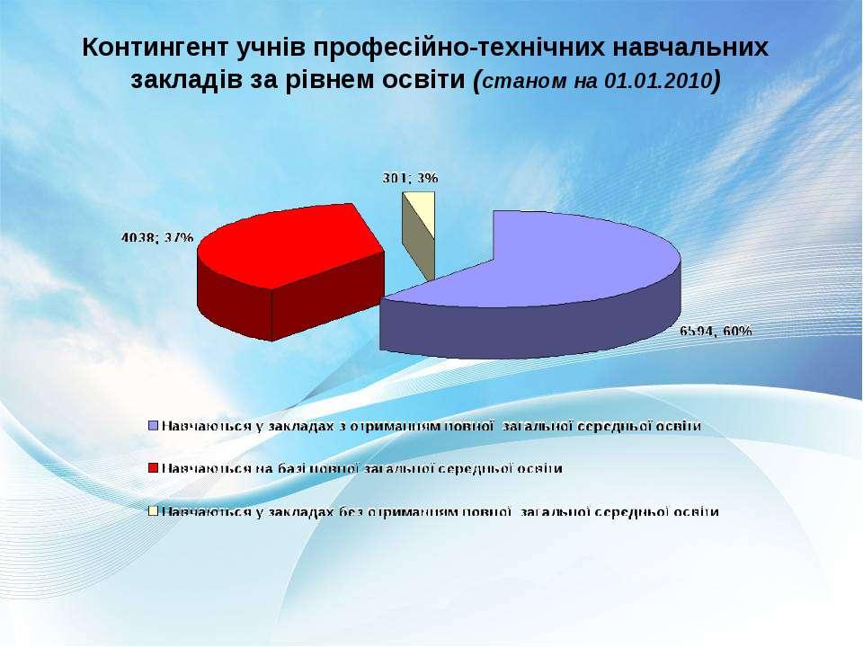 Контингент учнів професійно-технічних навчальних закладів за рівнем освіти (с...