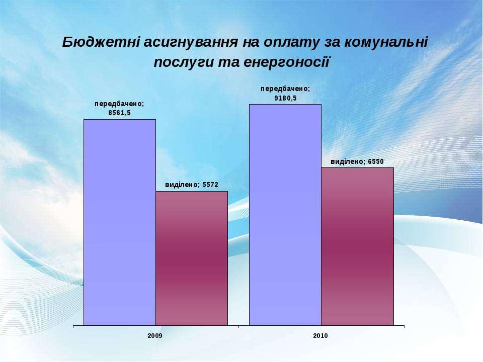 Бюджетні асигнування на оплату за комунальні послуги та енергоносії
