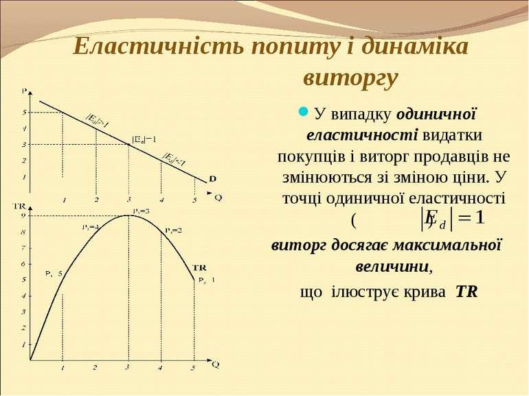 Еластичність попиту і динаміка виторгу У випадку одиничної еластичності видат...