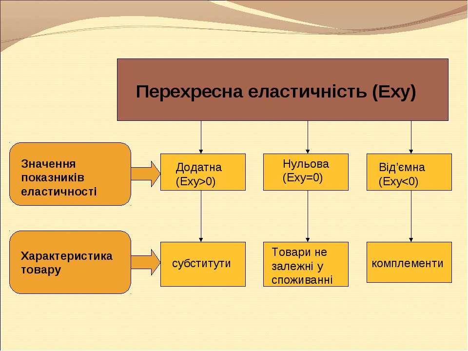 Перехресна еластичність (Еху) Значення показників еластичності Характеристика...