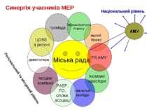 Синергія учасників МЕР Міська рада малий бізнес іноземні інвестори РВ АМУ нав...