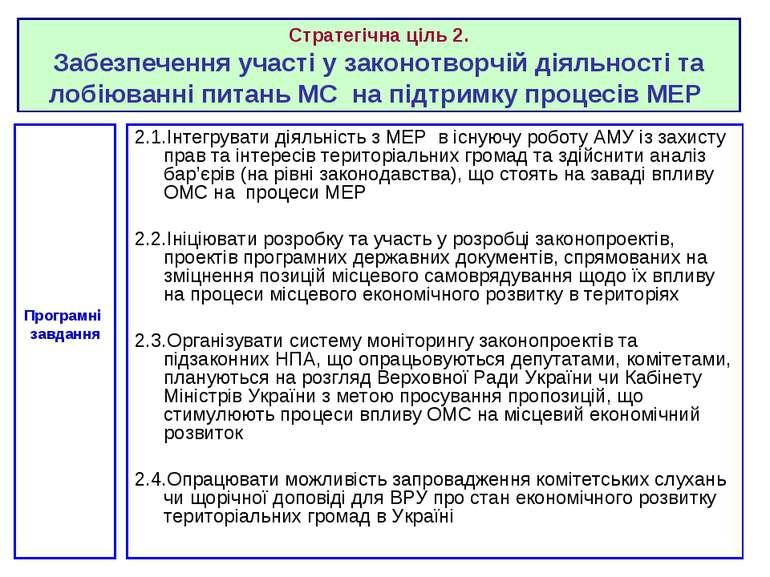 2.1.Інтегрувати діяльність з МЕР в існуючу роботу АМУ із захисту прав та інте...