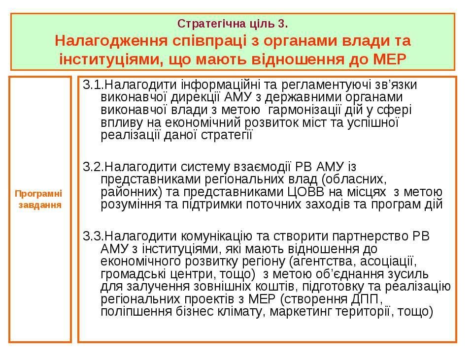 3.1.Налагодити інформаційні та регламентуючі зв'язки виконавчої дирекції АМУ ...