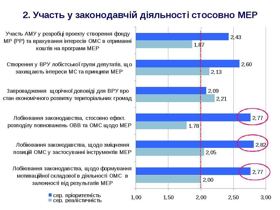 2. Участь у законодавчій діяльності стосовно МЕР