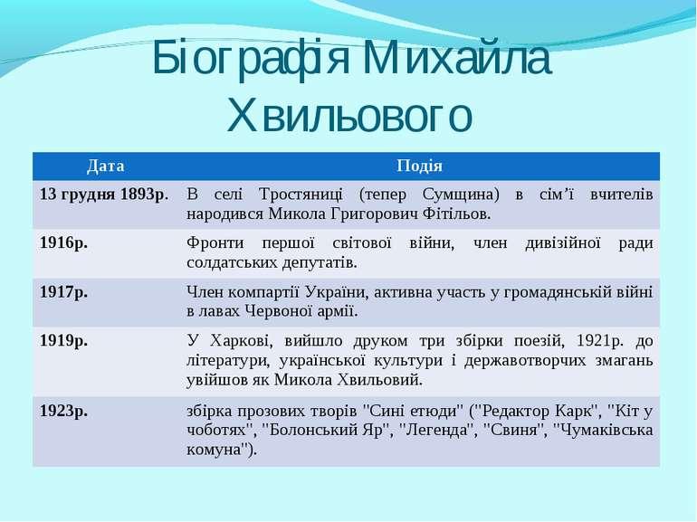 Біографія Михайла Хвильового Дата Подія 13 грудня 1893р. В селі Тростяниці (т...