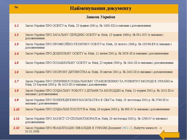 № Найменування документу Закони України 1.1 Закон України ПРО ОСВІТУ м. Київ,...