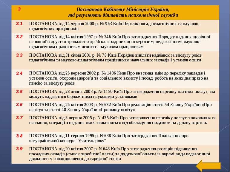 3 Постанови Кабінету Міністрів України, які регулюють діяльність психологічно...