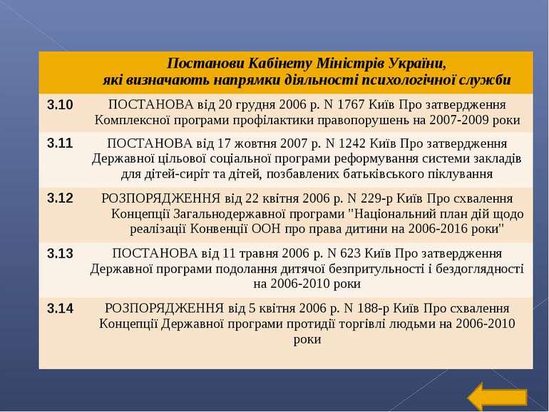 Постанови Кабінету Міністрів України, які визначають напрямки діяльності псих...