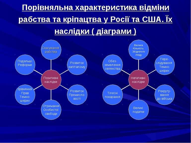 Порівняльна характеристика відміни рабства та кріпацтва у Росії та США. Їх на...