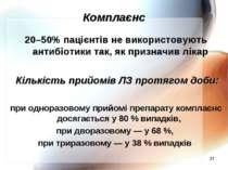 * Комплаєнс 20–50% пацієнтів не використовують антибіотики так, як призначив ...