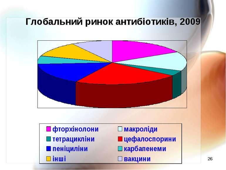 * Глобальний ринок антибіотиків, 2009