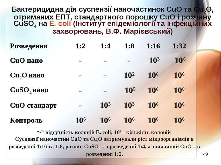 * Бактерицидна дія суспензії наночастинок CuO та Cu2O, отриманих ЕПТ, стандар...
