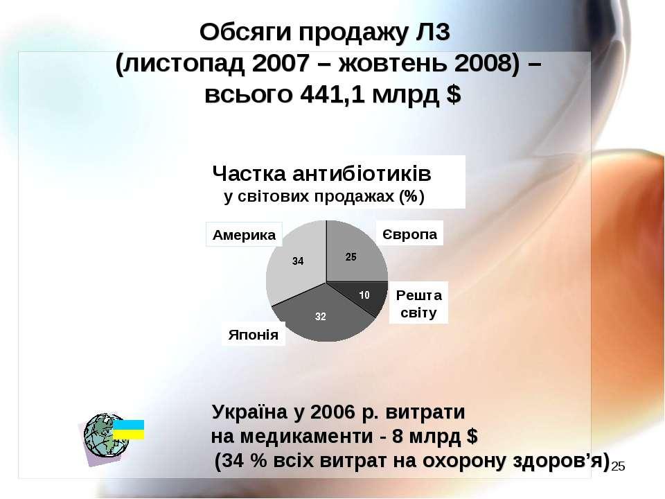 * Обсяги продажу ЛЗ (листопад 2007 – жовтень 2008) – всього 441,1 млрд $ Част...