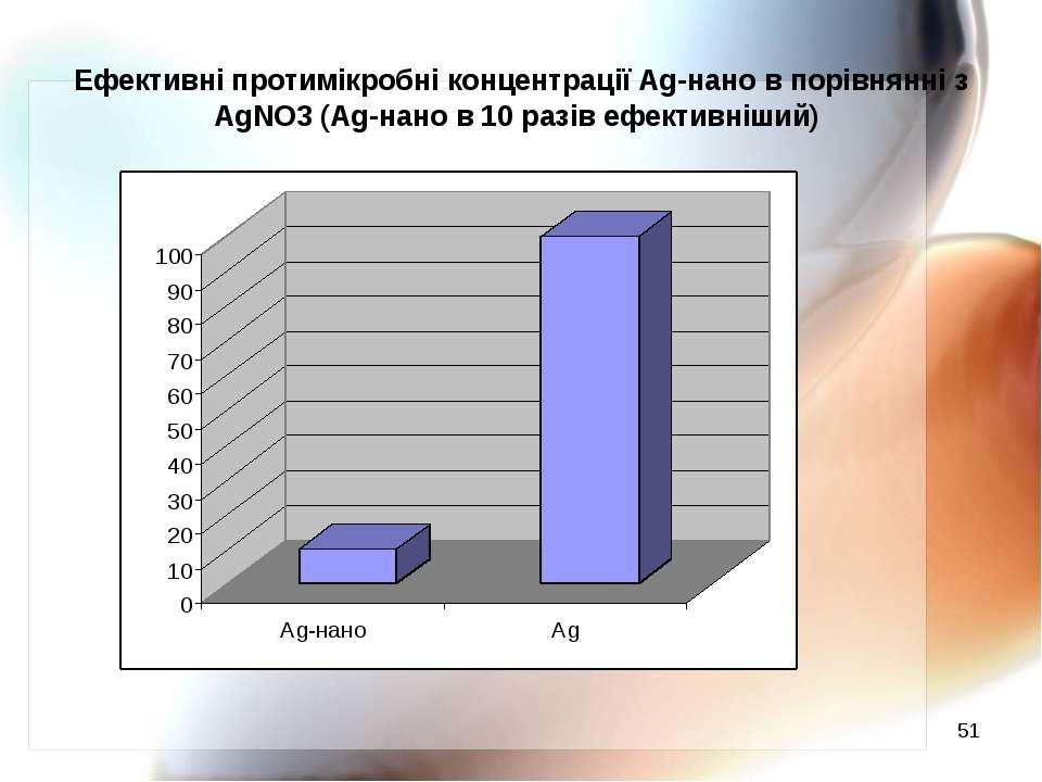 * Ефективні протимікробні концентрації Ag-нано в порівнянні з AgNO3 (Ag-нано ...