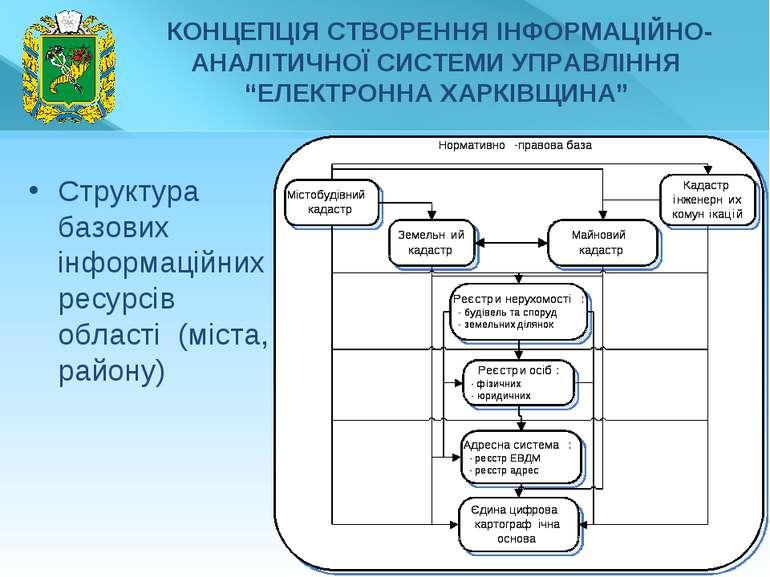* Структура базових інформаційних ресурсів області (міста, району)