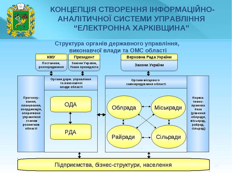 * Структура органів державного управління, виконавчої влади та ОМС області ОД...