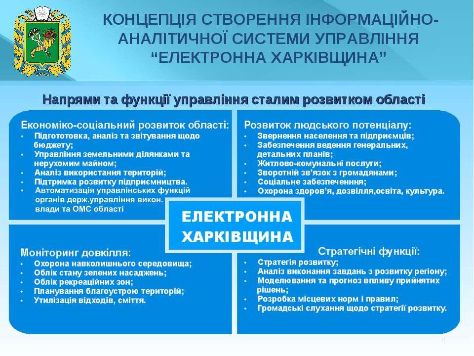 * Напрями та функції управління сталим розвитком області