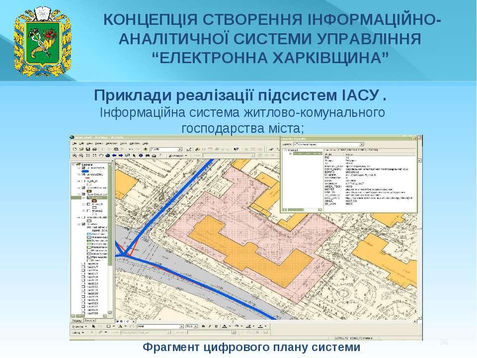 * Фрагмент цифрового плану системи Приклади реалізації підсистем ІАСУ . Інфор...