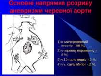 Основні напрямки розриву аневризми черевної аорти 1) в заочеревенний простір ...