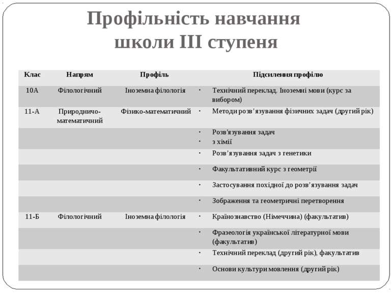Профільність навчання школи ІІІ ступеня Клас Напрям Профіль Підсилення профіл...
