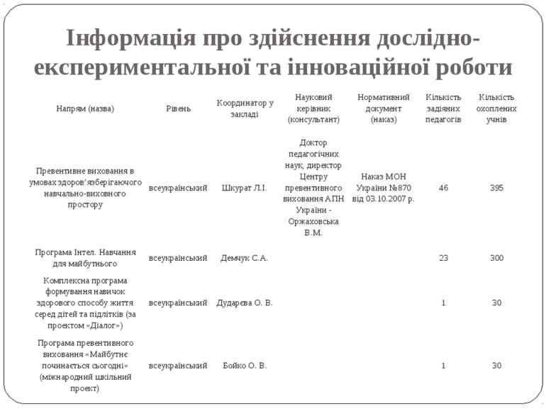 Інформація про здійснення дослідно-експериментальної та інноваційної роботи Н...