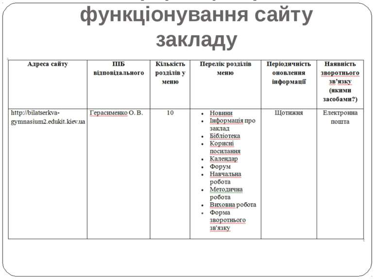 Інформація про функціонування сайту закладу