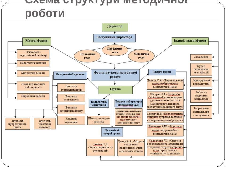 Схема структури методичної роботи
