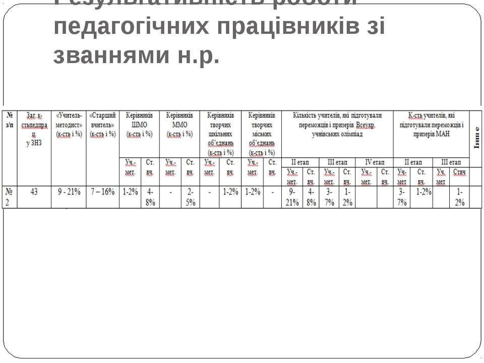 Результативність роботи педагогічних працівників зі званнями н.р.