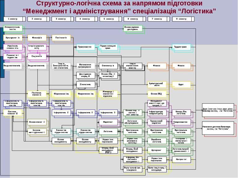 """Структурно-логічна схема за напрямом підготовки """"Менеджмент і адміністрування..."""