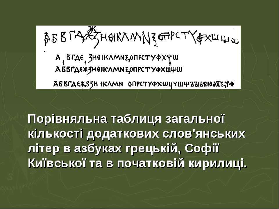 Порівняльна таблиця загальної кількості додаткових слов'янських літер в азбук...