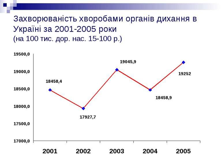 Захворюваність хворобами органів дихання в Україні за 2001-2005 роки (на 100 ...