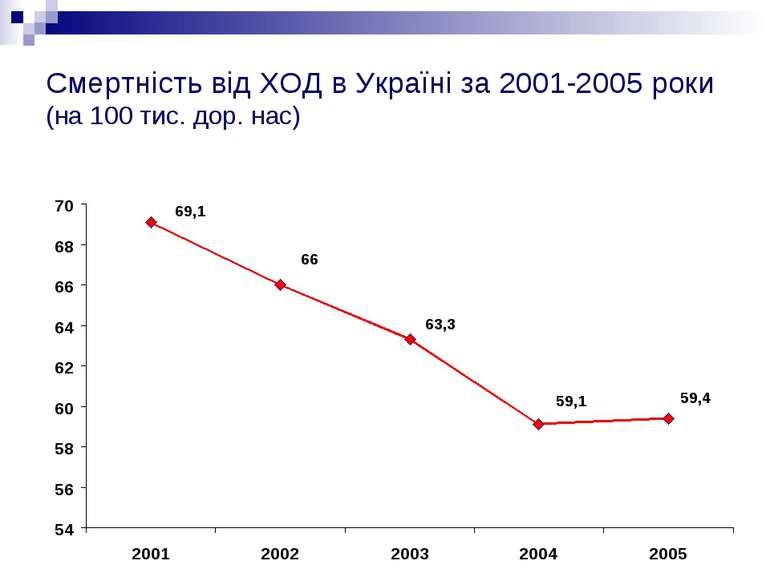 Смертність від ХОД в Україні за 2001-2005 роки (на 100 тис. дор. нас)