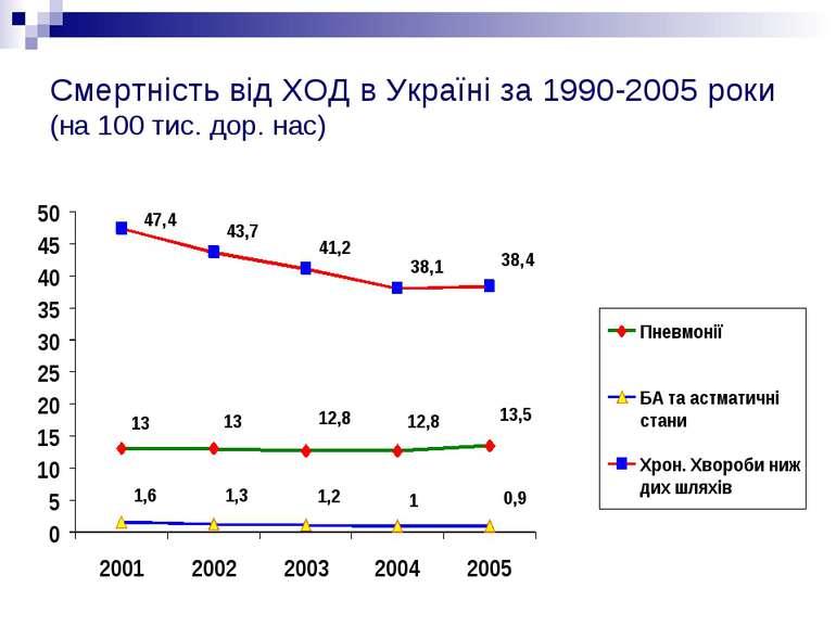 Смертність від ХОД в Україні за 1990-2005 роки (на 100 тис. дор. нас)