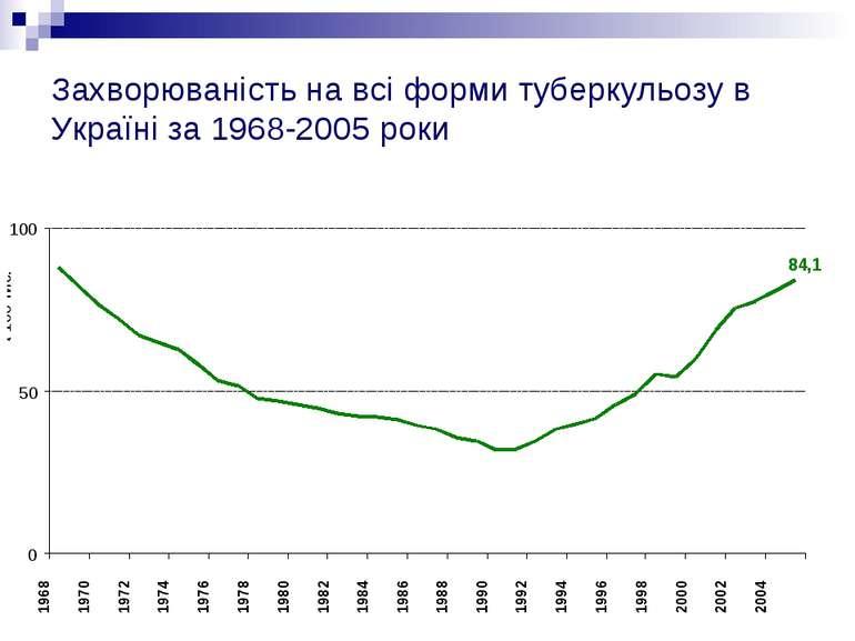 Захворюваність на всі форми туберкульозу в Україні за 1968-2005 роки