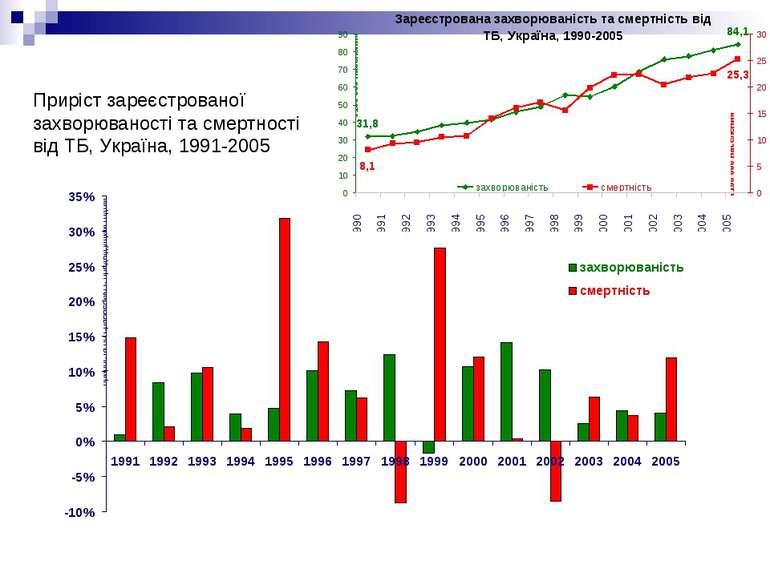 Приріст зареєстрованої захворюваності та смертності від ТБ, Україна, 1991-2005