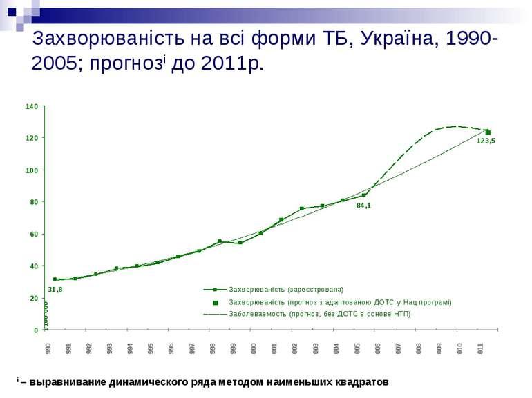 Захворюваність на всі форми ТБ, Україна, 1990-2005; прогнозi до 2011р. i – вы...