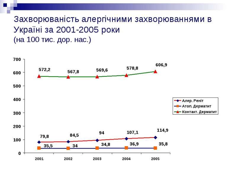 Захворюваність алергічними захворюваннями в Україні за 2001-2005 роки (на 100...